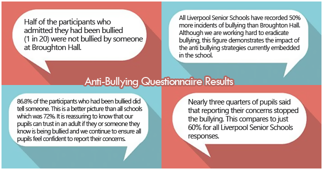 AntiBullying Results